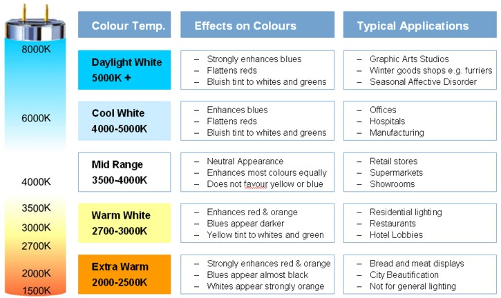 LED Colour Temperature Help